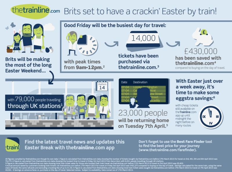 thetrainline Easter infographic