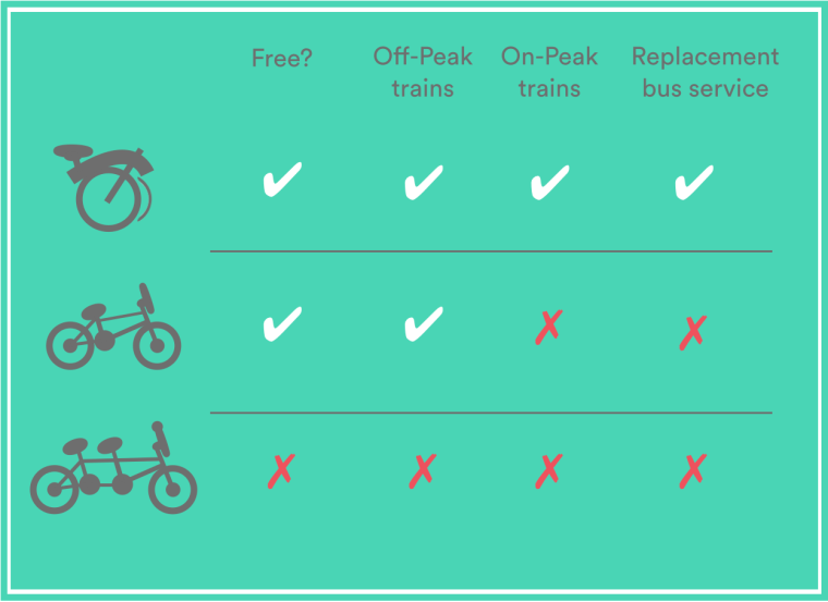 Different types of bikes are allowed on different UK train services.